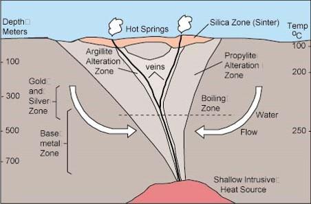 Genesis model of ore mineral deposits